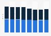Anzahl der Krankenhausbetten der Paracelsus Kliniken nach Einrichtung bis 2016