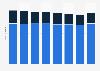 Anzahl der Fallzahlen der Paracelsus Kliniken nach Einrichtung bis 2016