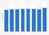 Anzahl der Mitarbeiter der Paracelsus Kliniken bis 2016