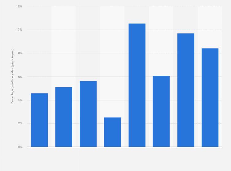 Gift card & voucher market growth 2013-2014 | UK statistic
