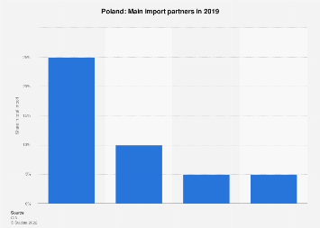 Most important import partners of Poland 2017