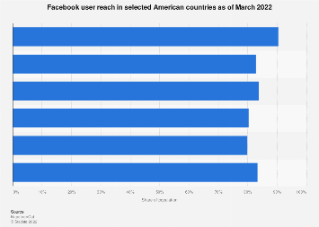 Americas: Facebook user penetration 2019