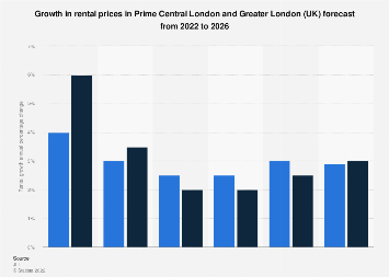 Forecast for London (UK) districts rental prices growth for 2018-2022