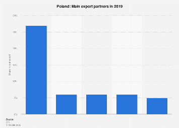 Most important export partner countries for Poland in 2017