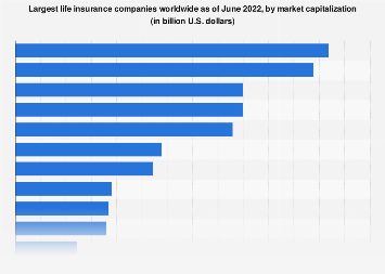 Top Ten Life Insurance Companies >> Largest Life Insurers By Market Cap 2019 Statista