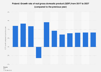 Gross domestic product (GDP) growth rate in Poland 2022