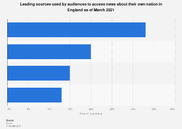 Ranking of news sources by reach in England 2016