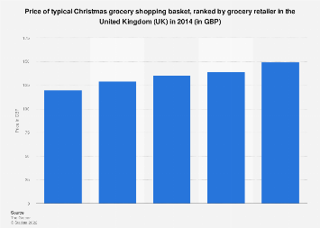Price of Christmas shopping basket in the UK 2014, by leading supermarket