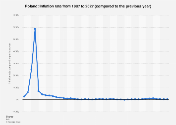 Inflation rate in Poland 2022