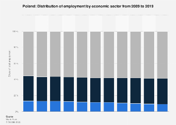 Employment by economic sector in Poland 2017