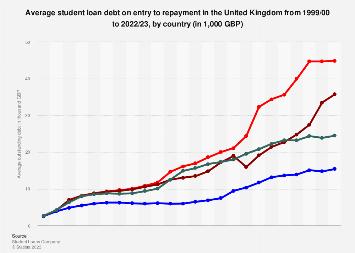 Uk Student Loan Debt 2020 Statista