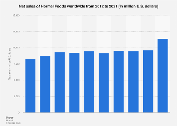 Hormel Foods' net sales worldwide 2012-2017