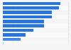 Umfrage zur Informationsbeschaffung über Angebote in der Schweiz 2013
