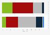 Umfrage zur Nutzung unadressierter Werbesendungen beim Einkauf in der Schweiz 2013
