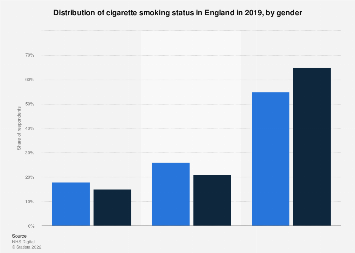 Cigarette smoking status in England 2016, by gender