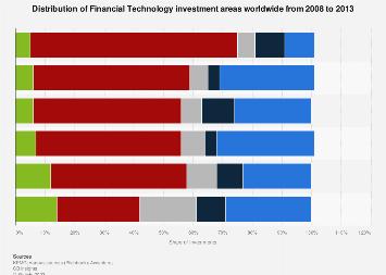 Fintech investment areas worldwide 2008-2013