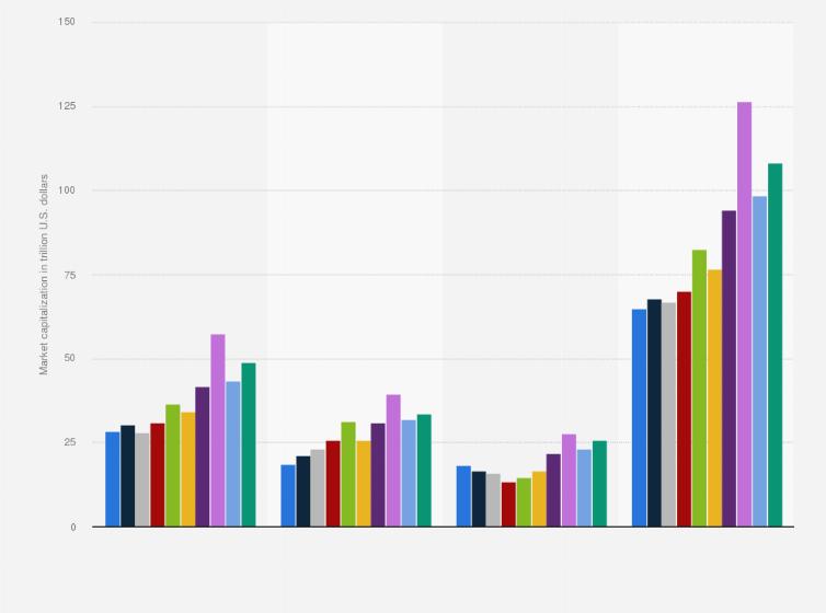 Equity market cap by region 2013-2018 | Statista
