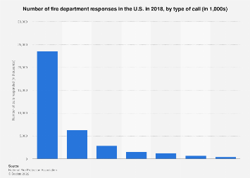 U.S. fire statistics: fire department responses, by type of call 2016