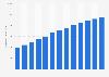Asia Pacific unique mobile subscribers 2008-2020