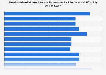 Global social media interactions from UK newsbrand articles 2015-2017