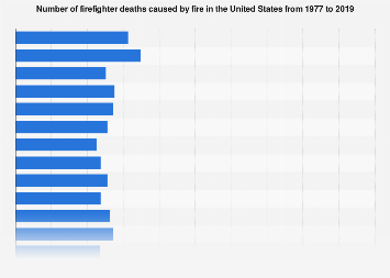 U.S. firefighter deaths 1977-2018