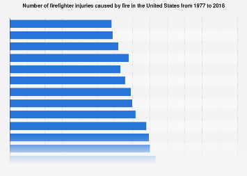 U.S. firefighter injuries 1977-2017