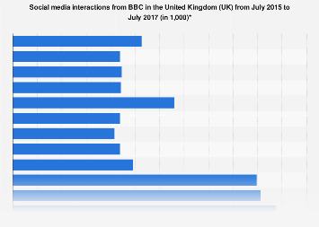 Social media interactions from BBC in the United Kingdom (UK) 2015-2017