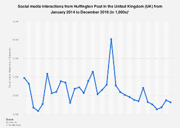 Social media interactions from Huffington Post in the United Kingdom (UK) 2014-2016