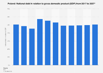 National debt of Poland in relation to gross domestic product (GDP) 2022