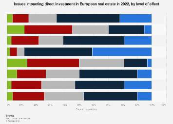 Direct investment in real estate in Europe in 2018, by issues impacting business