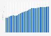 Median age of the population in Estonia 2015