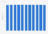 Total population of Estonia 2024