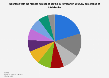 Countries with the highest number of deaths by terrorism 2016