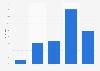 Umfrage zu den durchschnittlichen Wochenstunden in Agenturen in Deutschland 2014
