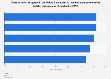 U.S. smartphone holiday shopping usage 2018