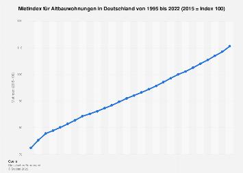 Mietindex für Altbauwohnungen in Deutschland bis 2017