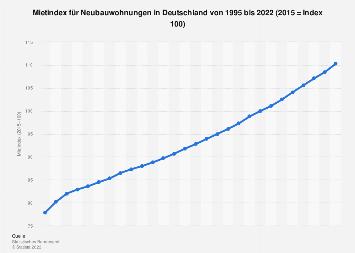 Mietindex für Neubauwohnungen in Deutschland bis 2017