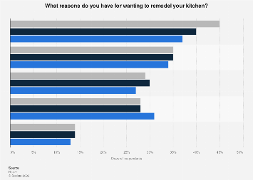 Kitchen remodel motivations in the U.S. 2014-2016