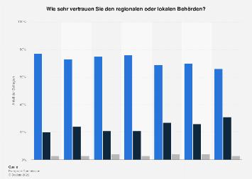 Umfrage in Deutschland zum Vertrauen in regionale und lokale Behörden 2018