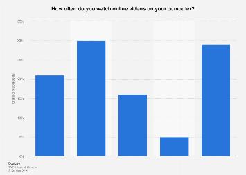 Sweden: online video consumption via computer 2016