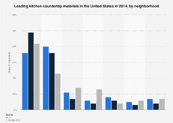 Kitchen countertop materials in the U.S. 2014, by neighborhood