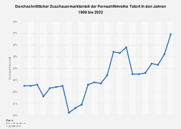 Zuschauermarktanteil der Krimireihe Tatort bis 2018
