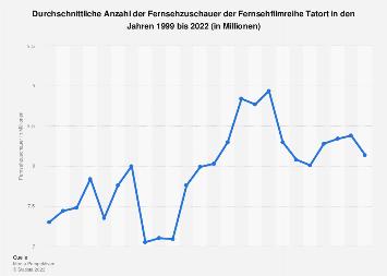 Fernsehzuschauer der Krimireihe Tatort bis 2018