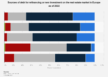 Real estate market: sources for debt financing in Europe in 2019