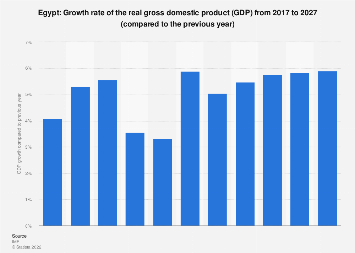 Gross domestic product (GDP) growth rate in Egypt 2022