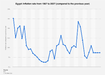 Inflation rate in Egypt 2022
