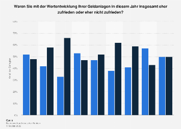 Zufriedenheit mit der eigenen Geldanlage in Deutschland - Jahresvergleich 2012 - 2018