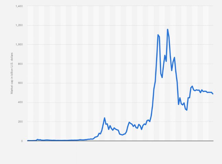 bitcoin market cap története