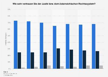 Umfrage in Österreich zum Vertrauen in Justiz und Rechtssystem 2019