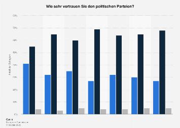 vertrauen in die politischen parteien in deutschland 2017 umfrage. Black Bedroom Furniture Sets. Home Design Ideas